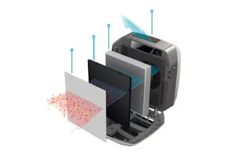Aeramax cómo funciona el purificador de aire. PHS imagen explicativa